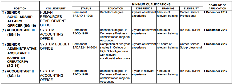 24 job opportunities in university of the philippines